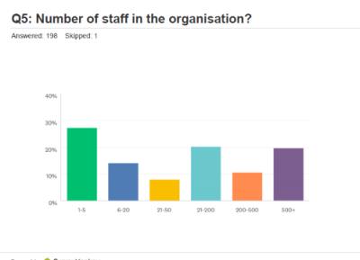 Staff in organisation
