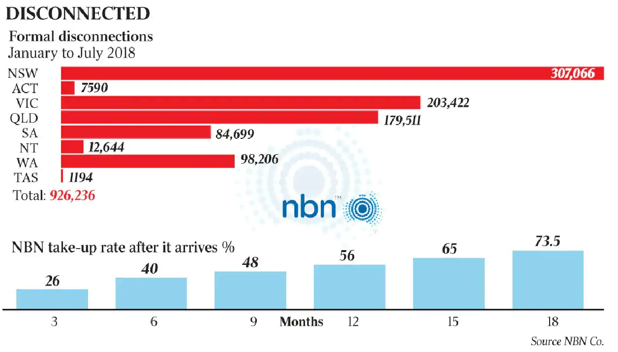 NBN_copper disconnections